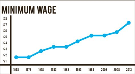Effects of Raising Minimum Wage Essay Examples & Outline