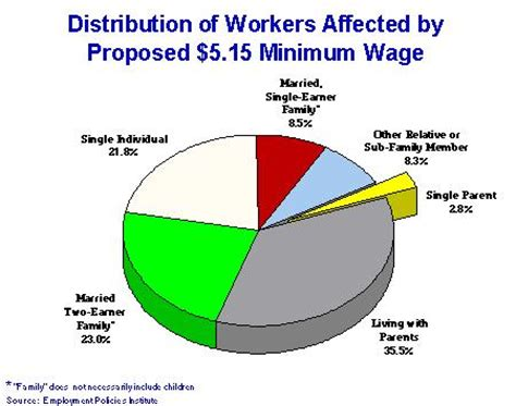 Minimum Wage Thesis Service - Write a Dissertation about